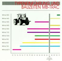 Graphical view of the model range of the Mercedes-Benz MB-trac from 1972 to 1991.